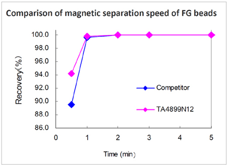 High Speed Separation