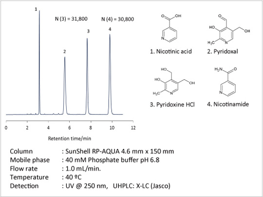 Column	: SunShell RP-AQUA 4.6 mm x 150 mm