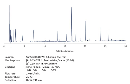 Column	: SunShell C18-WP 4.6 mm x 150 mm