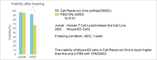 Jurkat: Human T Cell Lymphoblast-like Cell Line, mES: Mouse ES Cell, Freezing condition: -80°C, 1 week. The viability of Mouse ES cells in Cell Reservoir One is much higher than the one in FBS with 10%DMSO.