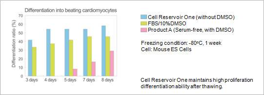 Freezing condition: -80°C, 1 week, Cell: Mouse ES Cells, Cell Reservoir One maintains high proliferation differentiation ability after thawing.
