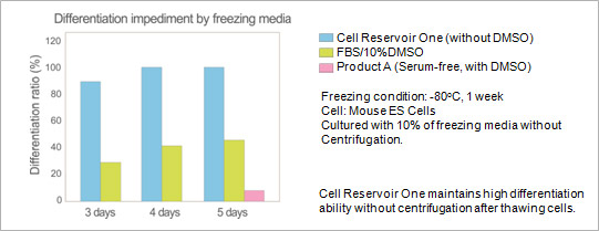Freezing condition: -80°C, 1 week, Cell: Mouse ES Cells, Cultured with 10% of freezing media without Centrifugation. Cell Reservoir One maintains high differentiation ability without centrifugation after thawing cells.
